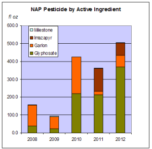 NAP 2008 to 2012 pesticide active ingredient