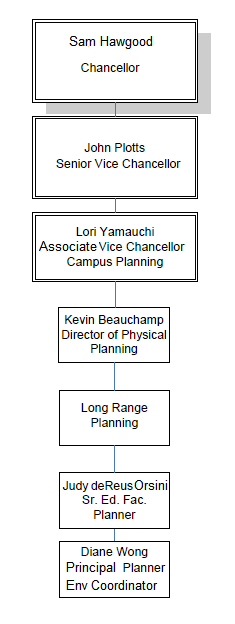 org chart aug 2014
