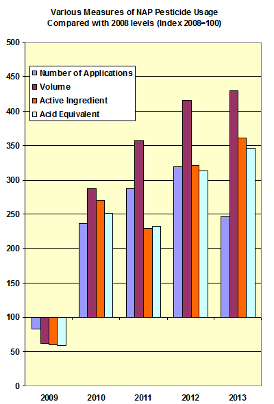 Index of NAP Pesticide Use 2009-2013