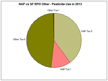 NAP vs SF RPD Other 2013
