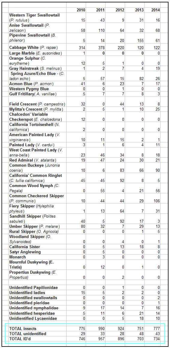 butterfly data 2010-14