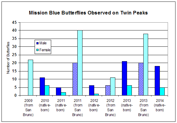 Mission Blue 2014 graph