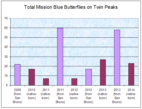Mission blue graph 2014 total