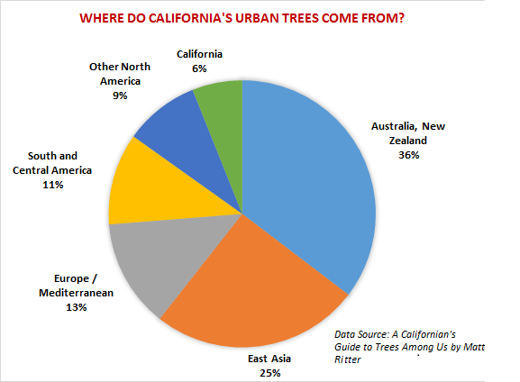 where-do-californias-urban-trees-come-from